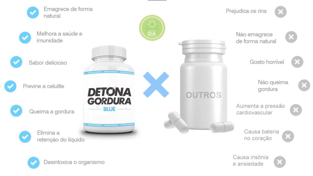 Detona Gordura Dia Benefícios