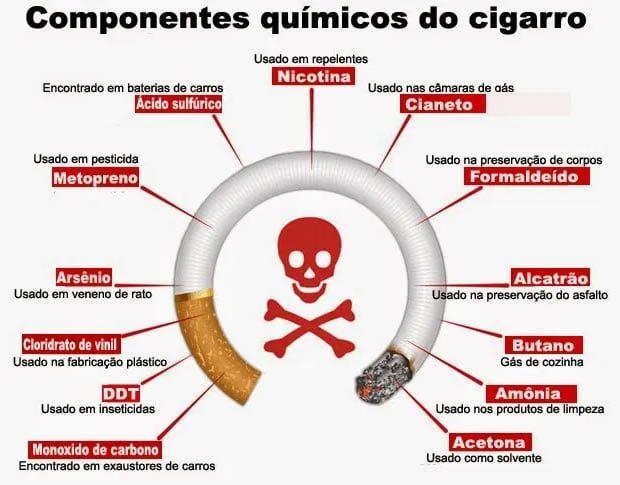 Motivos para Parar de Fumar Cigarro